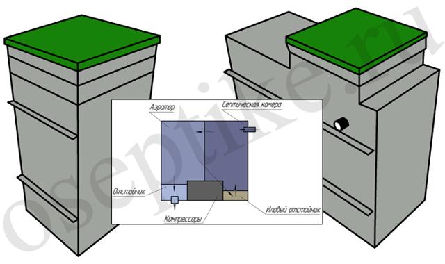 Какой септик лучше для дома: критерии выбора конструкции