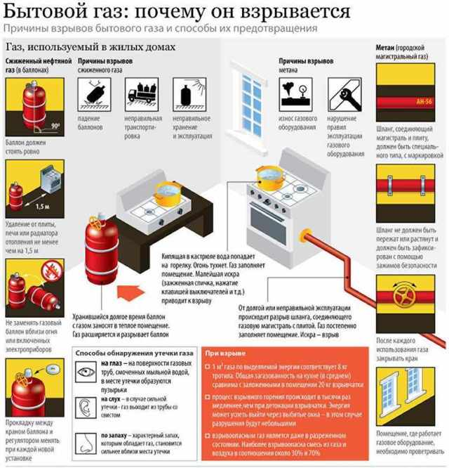 Почему гудит редуктор на газовом баллоне: возможные причины и способы их устранения