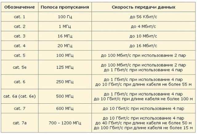 Компьютерная розетка: категории и технология подключения