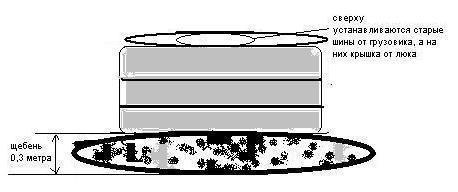 Септик из покрышек своими руками: пошаговый инструктаж