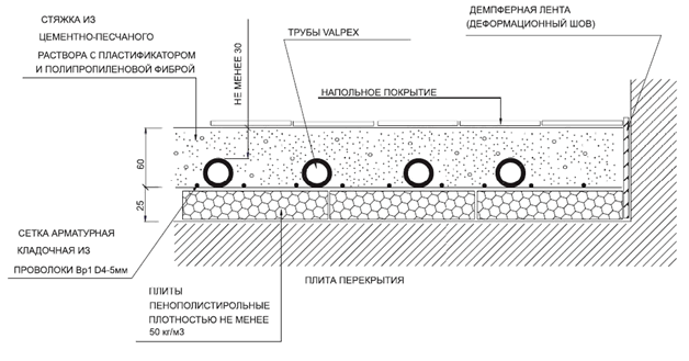 Утеплитель для теплого водяного пола: виды, как выбрать, способы укладки