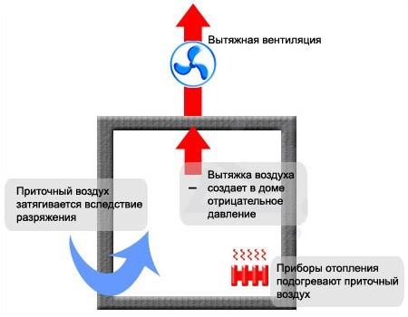 Вентканалы в частном доме: руководство по проектированию и обустройству