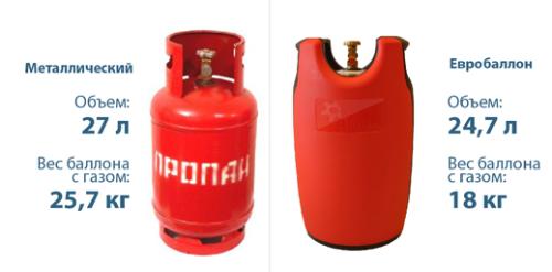 Виды газовых смесей в баллонах для газовой плиты: основные характеристики, достоинства и недостатки