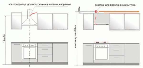 Вытяжки для кухни с отводом в вентиляцию: схемы, правила монтажа