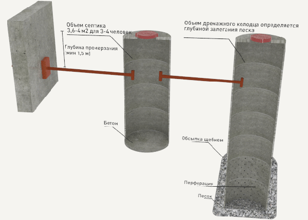 Сливная яма из кирпича: пошаговое руководство по обустройству
