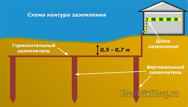 Как сделать контур заземления в частном доме своими руками: советы по проектированию и монтажу