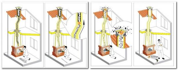 Чистка дымоходов печей и каминов от сажи: обзор лучших способов и средств прочистки дымоходных труб