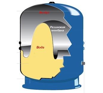 Расширительный бак для водоснабжения: устройство гидробака, установка, расчет
