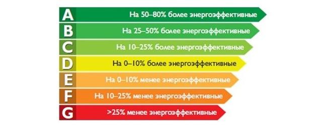 Встраиваемые холодильники: ТОП-15 лучших моделей, как выбрать + советы по установке
