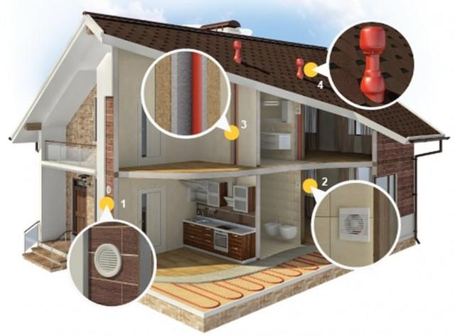Вентиляция в квартире своими руками: как сделать эффективную систему