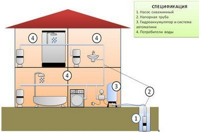 Обустройство скважины на воду: как обустроить скважину на даче своими руками