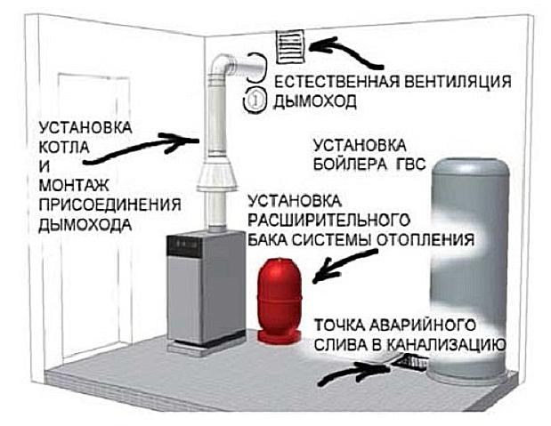 Правила безопасности при использовании газового котла: нормы и требования