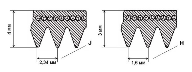 Ремень для стиральной машины: виды, как подобрать и заменить своими руками