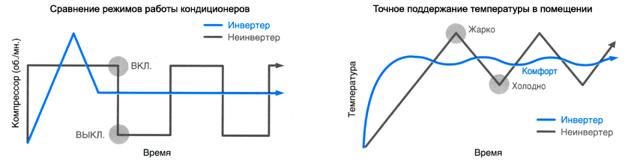 Отличие инверторного кондиционера от обыкновенного: преимущества и недостатки каждого типа + какая конструкция лучше