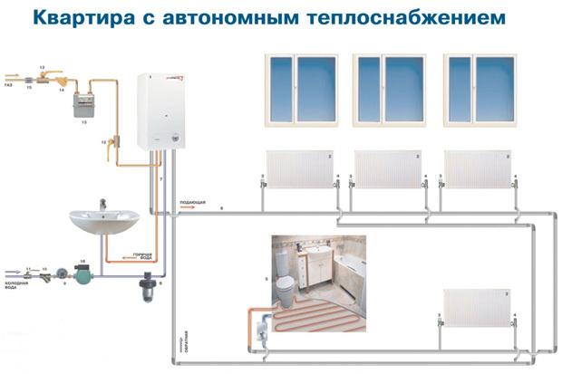 Индивидуальное отопление в квартире: схемы для многоквартирного дома