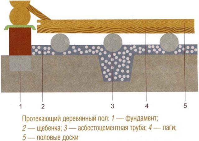 Канализация для бани своими руками: правила обустройства и лучшие схемы
