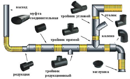 Трубы для внутренней канализации в доме: какую использовать, какие лучше и почему