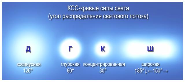 Линейные светодиодные лампы: виды, параметры + нюансы монтажа