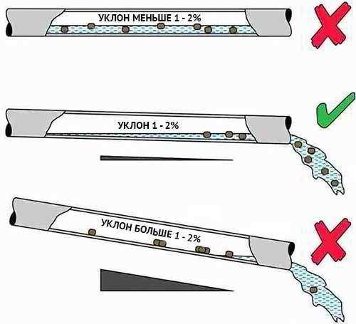 Уклон дренажной трубы: как рассчитать дренаж на склоне
