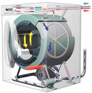 Классы стирки в стиральных машинах: подробно о методике определения