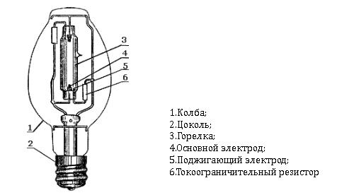 Лампы ДРЛ: конструкция и принцип работы газоразрядной лампочки