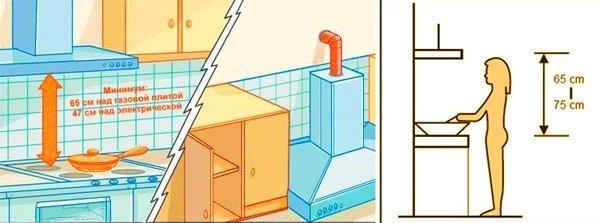Как повесить вытяжку над газовой плитой: на какой высоте и расстоянии