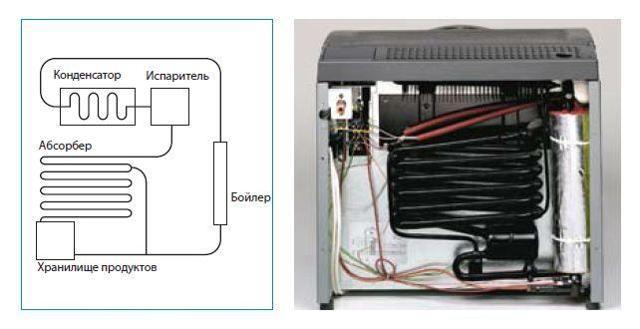 Как работает холодильник, его устройство и принцип работы