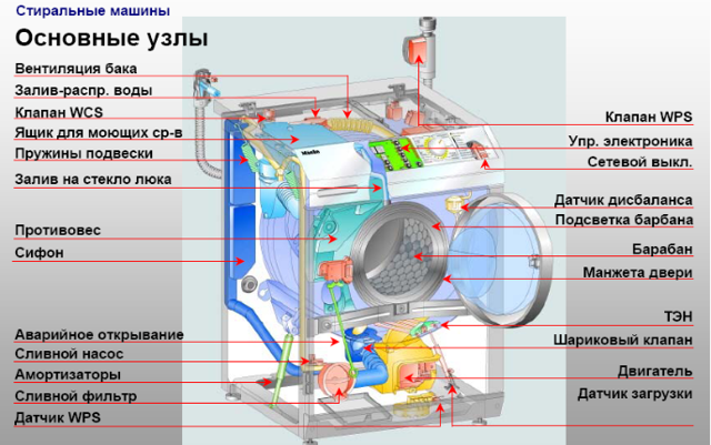 Ремонт стиральной машины lg своими руками: устраняем поломки