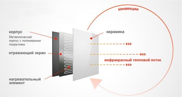Инфракрасные панели отопления: виды + особенности установки и эксплуатации