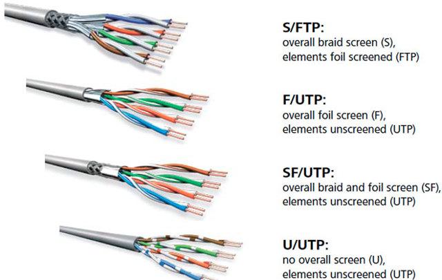 Кабель для интернета: устройство, виды + как правильно выбрать провод для интернета