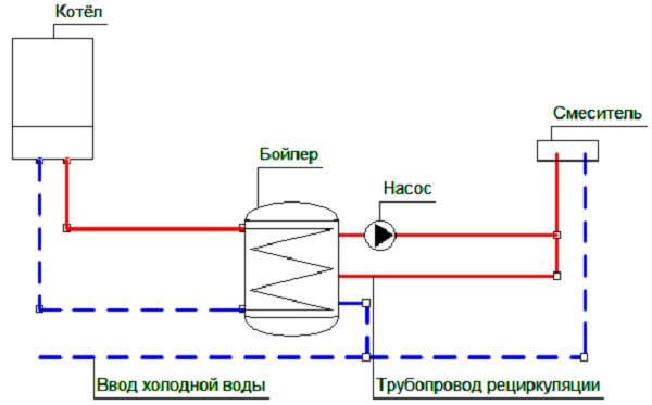 Схема обвязки бойлера косвенного нагрева: специфика монтажа