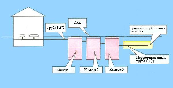 Устройство септика: принцип работы, схема устройства + как работает