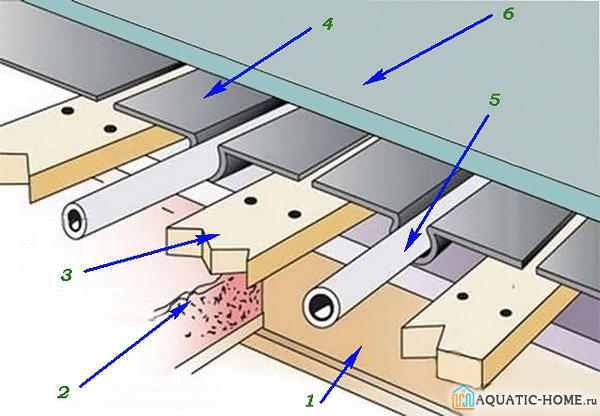 Теплый водяной пол в частном доме: технология устройства, схемы + руководство по монтажу