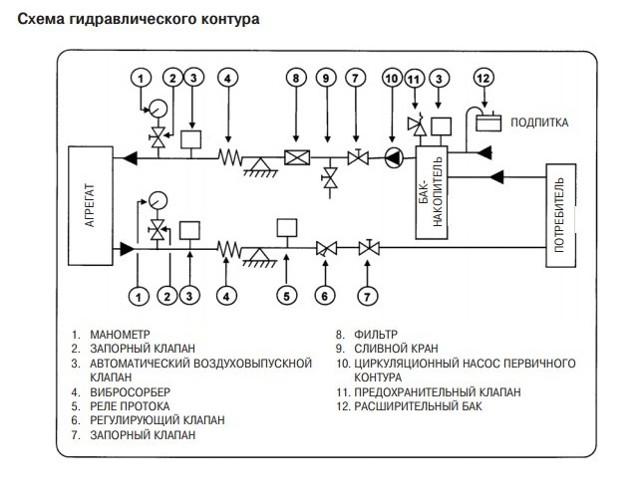 Что такое чиллер: принцип работы агрегата и технология монтажа