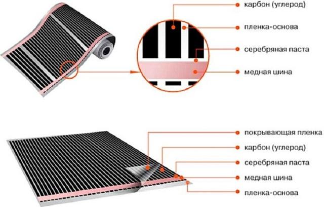 Плёночный инфракрасный обогреватель: особенности устройства и действия + оценка экспертов