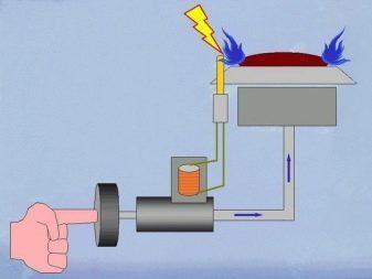 Почему не работает пьезорозжиг на газовой плите: распространенные причины поломок и способы их устранения