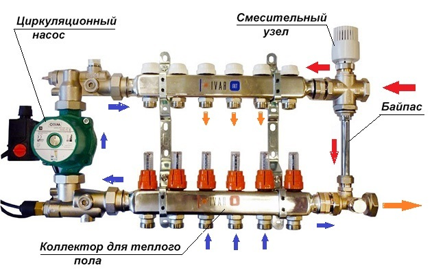 Байпас в системе отопления: использование и схемы установки