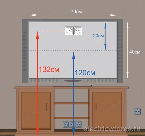 Телевизионная розетка: правила и варианту установки на стену