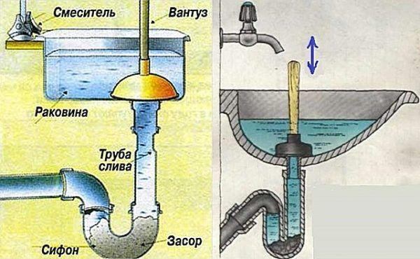 Запах канализации в ванной: причины и способы устранения