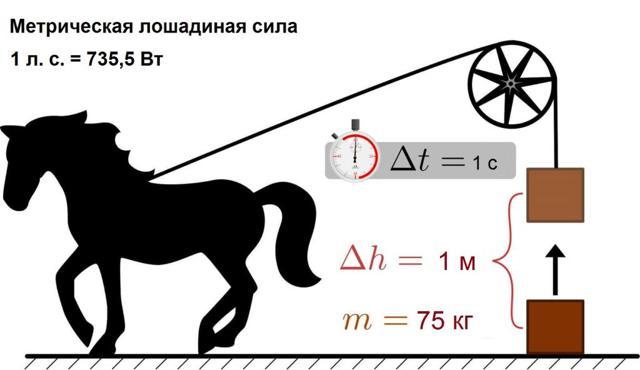 Перевод киловатт в лошадиные силы: сколько ЛС в одном кВт