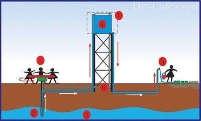Насос для откачки воды своими руками: 13 конструкций самодельных насосов
