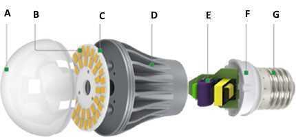 Цоколи светодиодных ламп: виды, маркировка, параметры, выбор