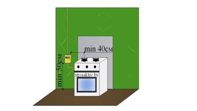 Нормы на расстояние от газового счетчика до других приборов: нюансы размещения газовых расходомеров