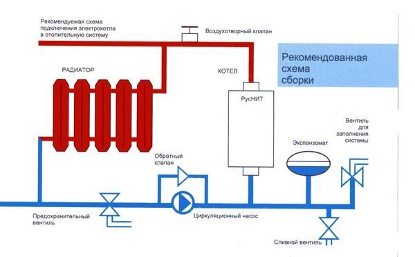 Напольные газовые котлы отопления: разновидности + критерии выбора