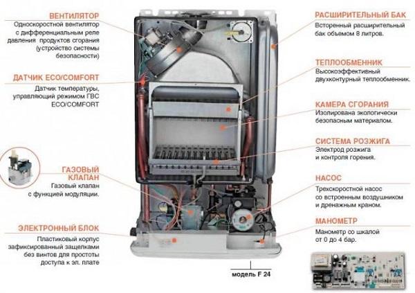 Устройство и принцип работы двухконтурного газового котла отопления