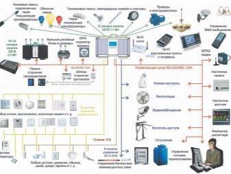Что такое умный дом: устройство системы, принцип работы, схема + рекомендации по сборке своими руками